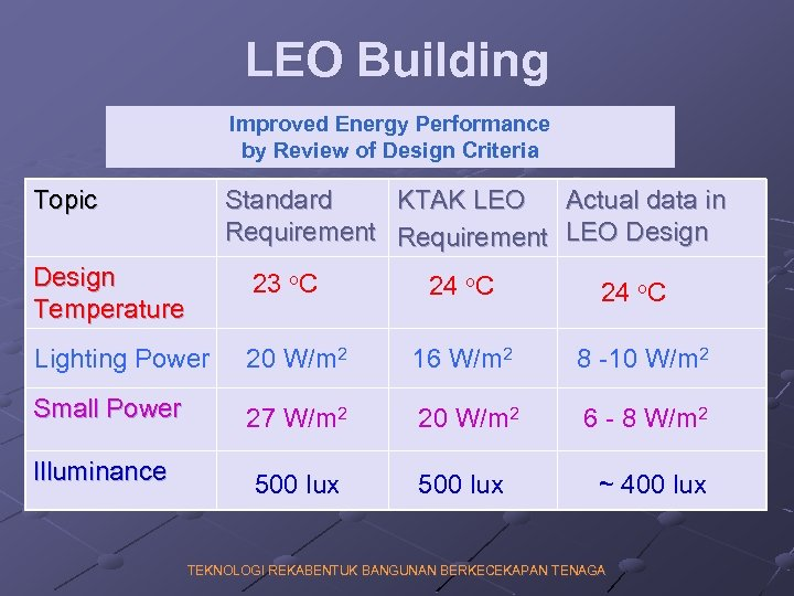 LEO Building Improved Energy Performance by Review of Design Criteria Topic Standard KTAK LEO