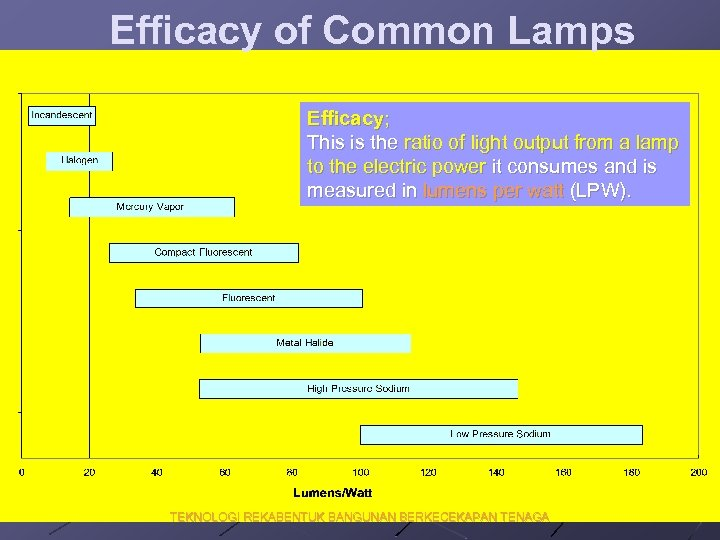 Efficacy of Common Lamps Efficacy; This is the ratio of light output from a