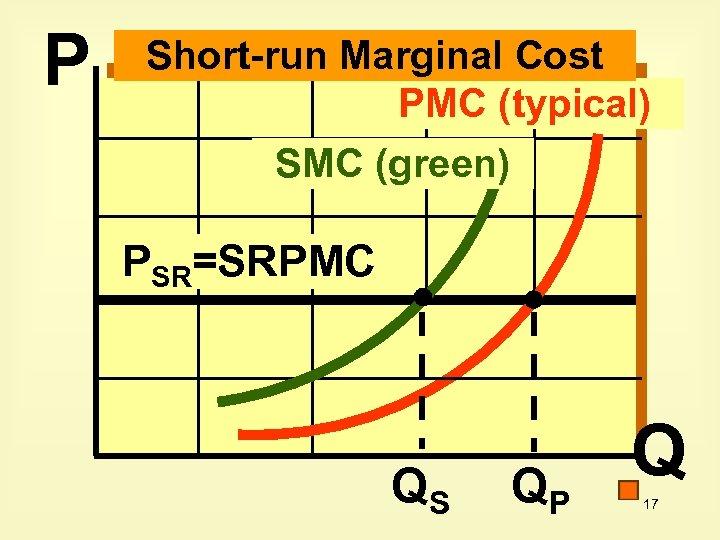 P Short-run Marginal Cost PMC (typical) SMC (green) PSR=SRPMC QS QP Q 17