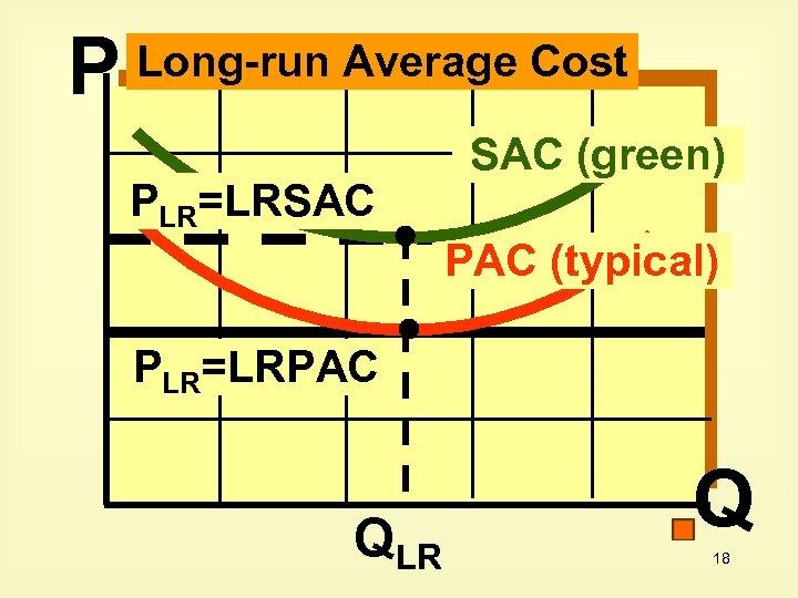 P Long-run Average Cost PLR=LRSAC (green) PAC (typical) PLR=LRPAC QLR Q 18