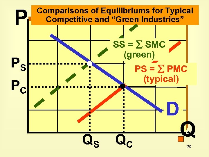 """P Comparisons of Equilibriums for Typical Competitive and """"Green Industries"""" SS = SMC (green)"""