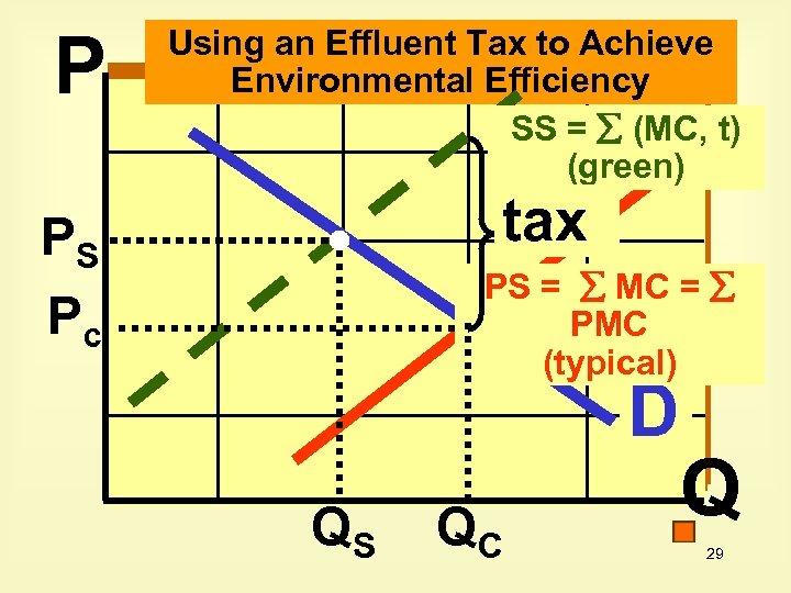 P Using an Effluent Tax to Achieve Environmental Efficiency SS = (MC, t) (green)