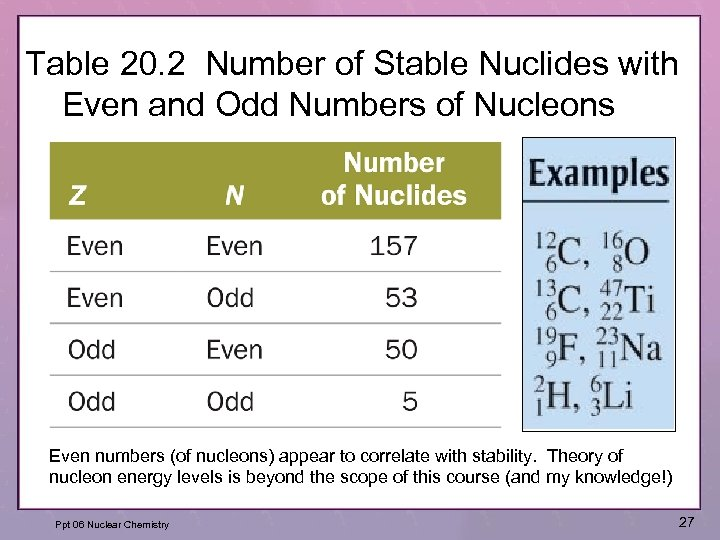 Table 20. 2 Number of Stable Nuclides with Even and Odd Numbers of Nucleons