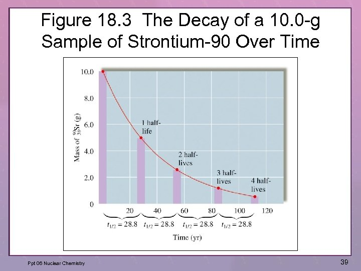 Figure 18. 3 The Decay of a 10. 0 -g Sample of Strontium-90 Over