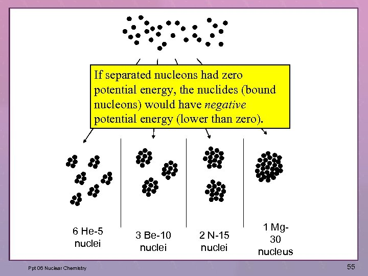 If separated nucleons had zero potential energy, the nuclides (bound nucleons) would have negative