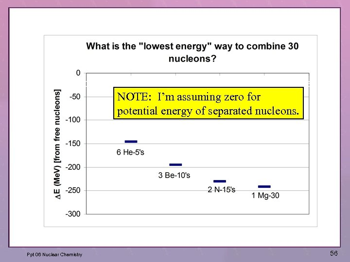 NOTE: I'm assuming zero for potential energy of separated nucleons. Ppt 06 Nuclear Chemistry