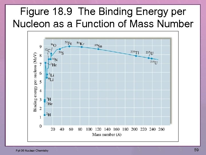 Figure 18. 9 The Binding Energy per Nucleon as a Function of Mass Number