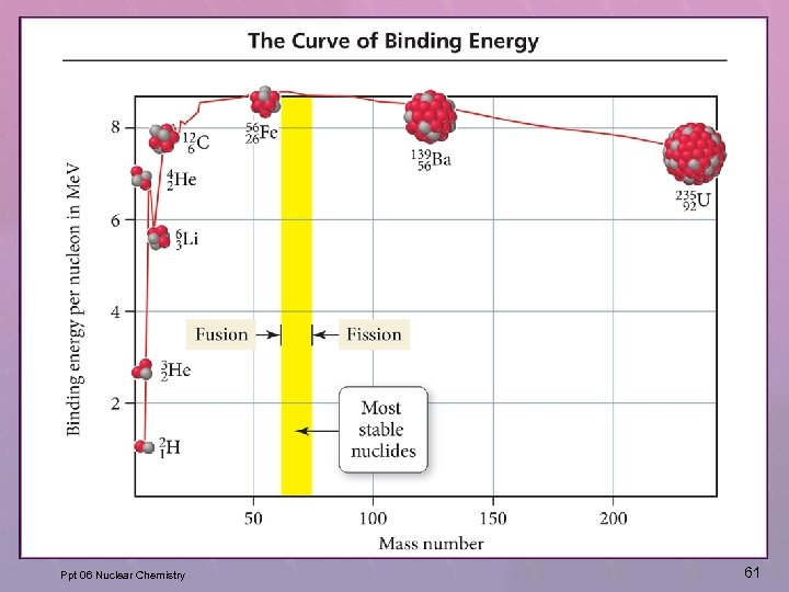 Ppt 06 Nuclear Chemistry 61
