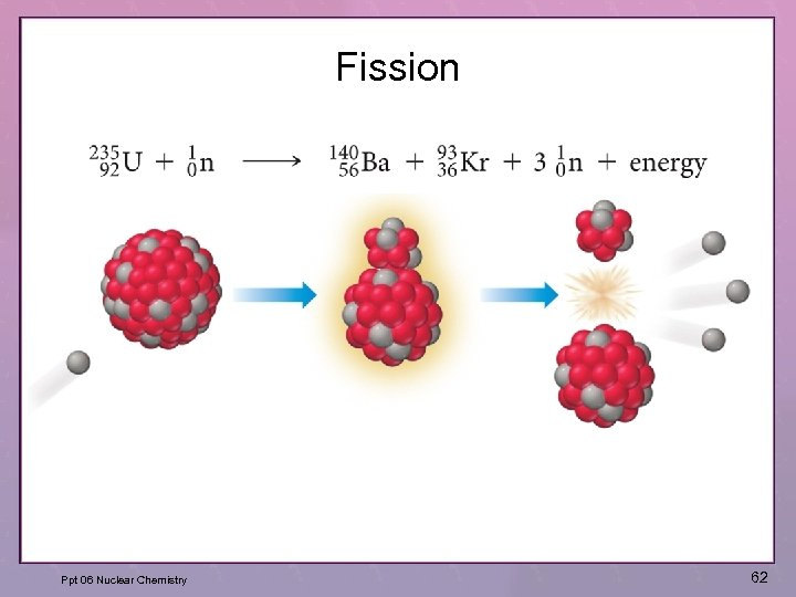 Fission Ppt 06 Nuclear Chemistry 62