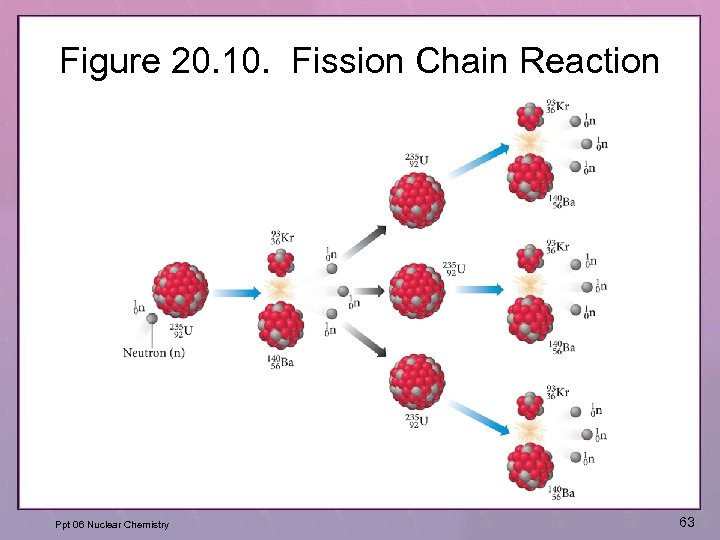 Figure 20. 10. Fission Chain Reaction Ppt 06 Nuclear Chemistry 63