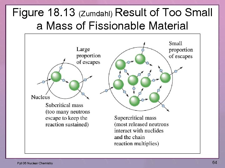 Figure 18. 13 (Zumdahl) Result of Too Small a Mass of Fissionable Material Ppt