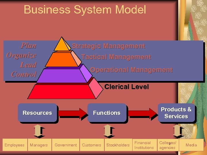 Business System Model Plan Organize Lead Control Strategic Management Tactical Management Operational Management Clerical