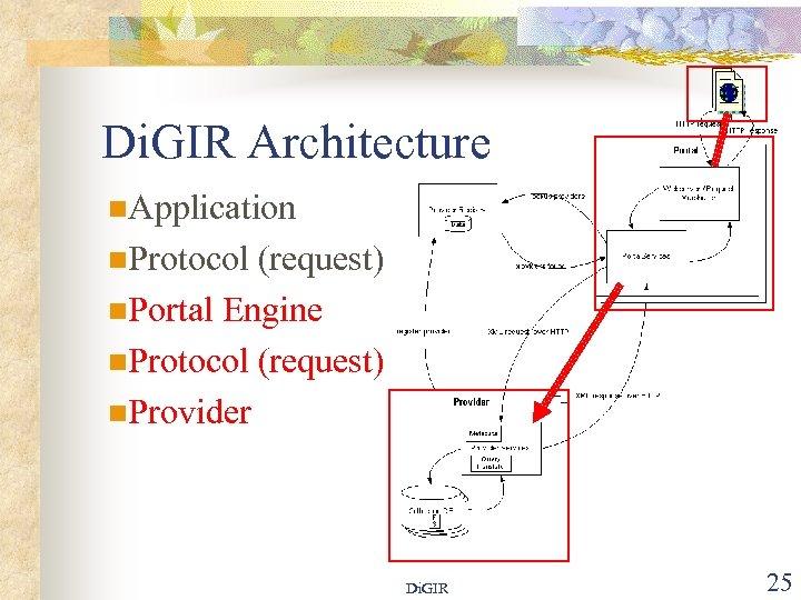 Di. GIR Architecture n. Application n. Protocol (request) n. Portal Engine n. Protocol (request)