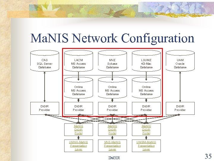 Ma. NIS Network Configuration CAS SQL Server Database MVZ Sybase Database LSUMZ 4 D-Mac