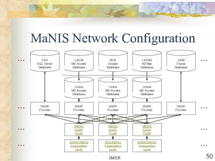 Ma. NIS Network Configuration … MVZ Sybase Database LSUMZ 4 D-Mac Database Online MS