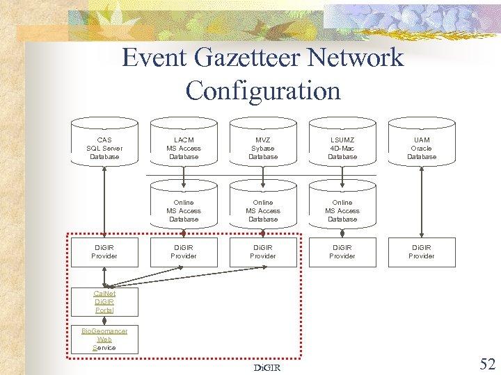 Event Gazetteer Network Configuration CAS SQL Server Database MVZ Sybase Database LSUMZ 4 D-Mac
