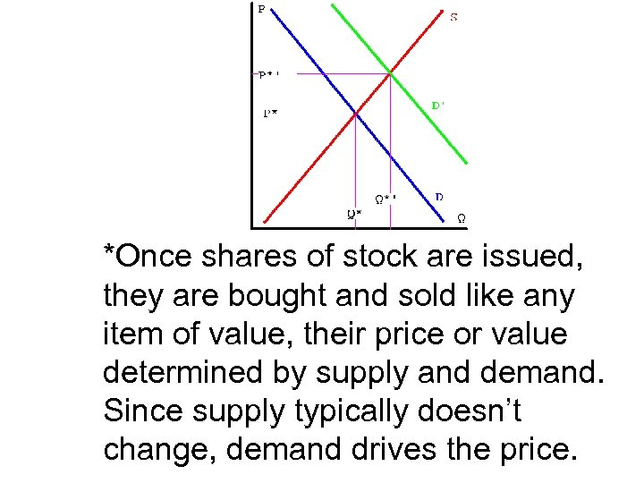 *Once shares of stock are issued, they are bought and sold like any item