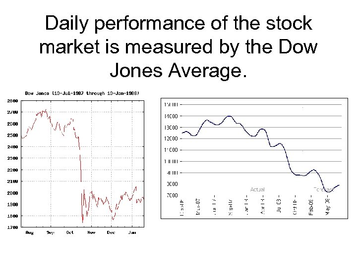 Daily performance of the stock market is measured by the Dow Jones Average.