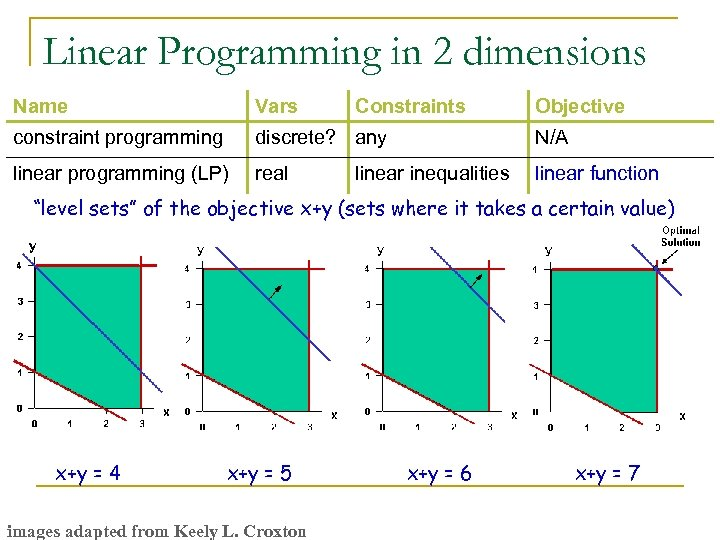 Linear Programming in 2 dimensions Name Vars Constraints constraint programming discrete? any N/A linear