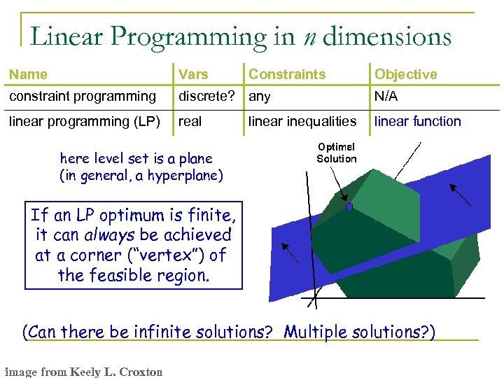 Linear Programming in n dimensions Name Vars Constraints constraint programming discrete? any N/A linear