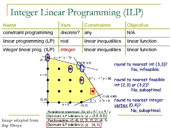 Integer Linear Programming (ILP) Name Vars Constraints Objective constraint programming discrete? any N/A linear