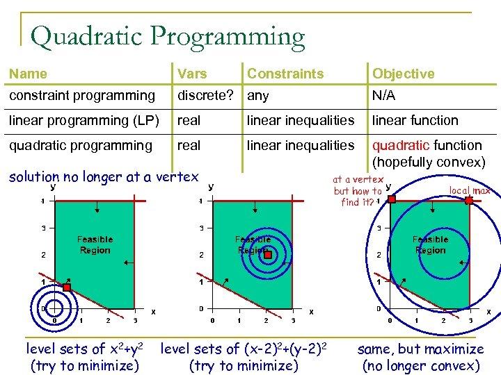 Quadratic Programming Name Vars Constraints constraint programming discrete? any N/A linear programming (LP) real