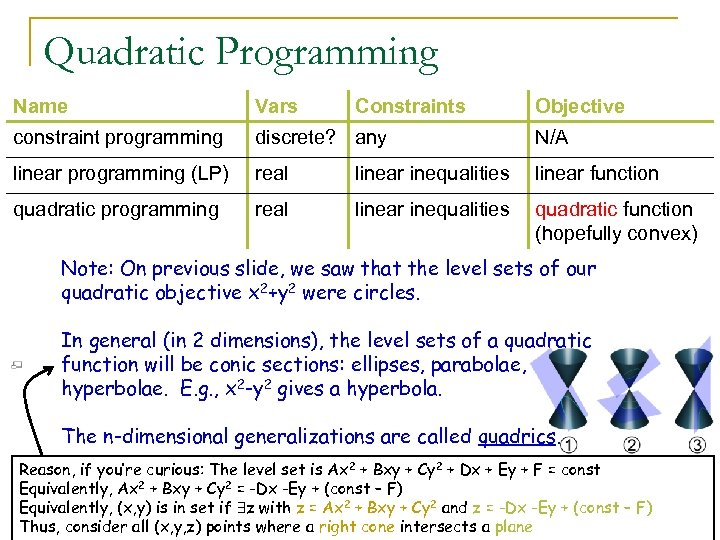 Quadratic Programming Name Vars Constraints Objective constraint programming discrete? any N/A linear programming (LP)