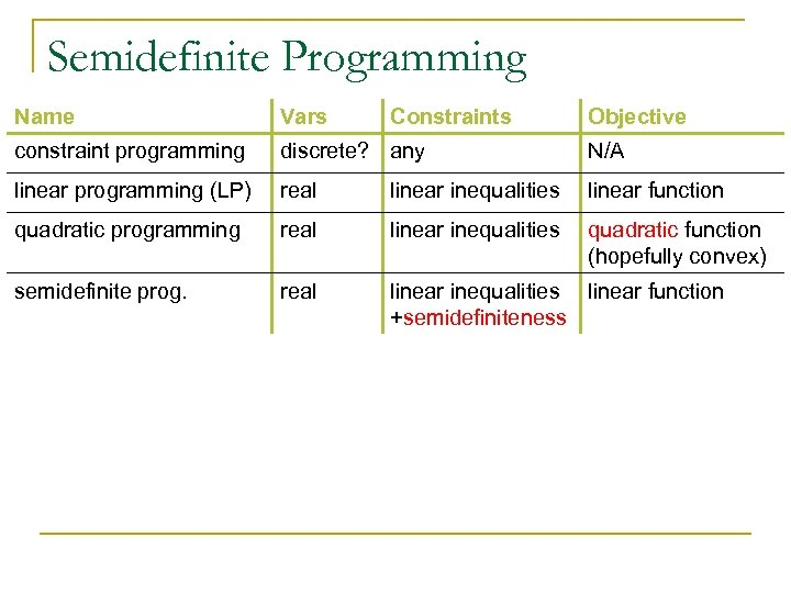 Semidefinite Programming Name Vars Constraints Objective constraint programming discrete? any N/A linear programming (LP)