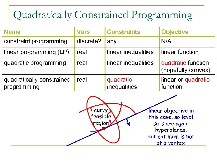 Quadratically Constrained Programming Name Vars Constraints constraint programming discrete? any N/A linear programming (LP)