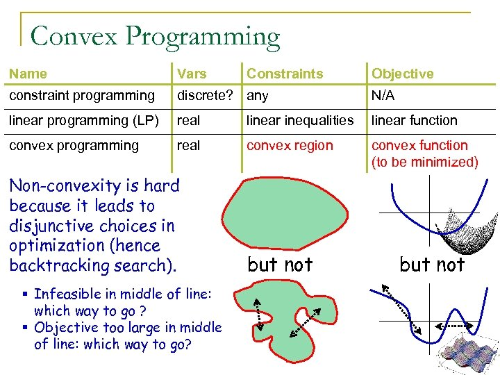 Convex Programming Name Vars constraint programming discrete? any N/A linear programming (LP) real linear