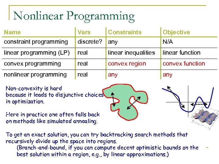 Nonlinear Programming Name Vars Constraints Objective constraint programming discrete? any N/A linear programming (LP)