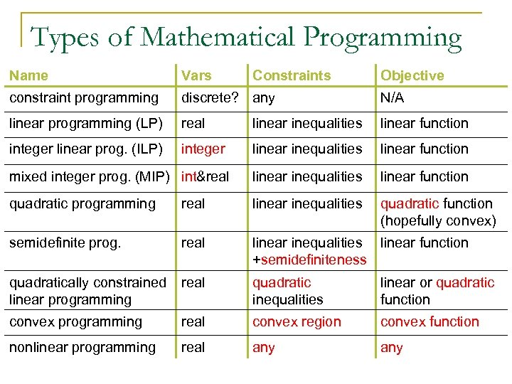 Types of Mathematical Programming Name Vars Constraints Objective constraint programming discrete? any N/A linear