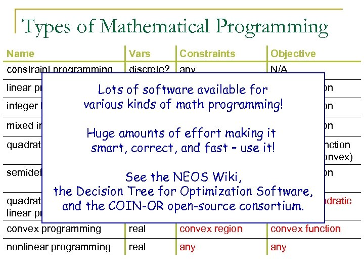 Types of Mathematical Programming Name Vars Constraints constraint programming discrete? any Objective N/A linear