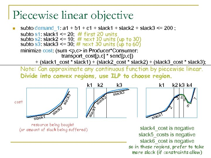 Piecewise linear objective n subto demand_1: a 1 + b 1 + c 1