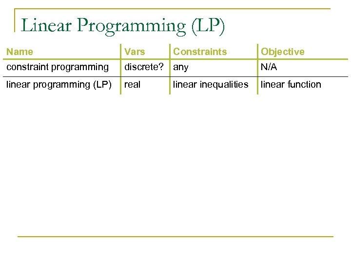 Linear Programming (LP) Name Vars Constraints constraint programming discrete? any N/A linear programming (LP)