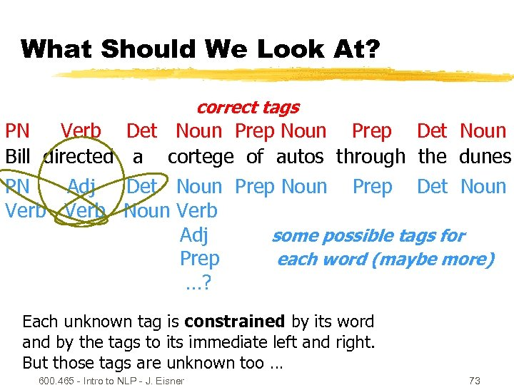 What Should We Look At? correct tags PN Verb Bill directed PN Adj Verb
