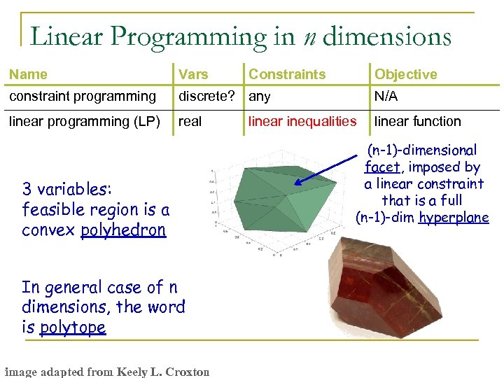 Linear Programming in n dimensions Name Vars constraint programming discrete? any N/A linear programming