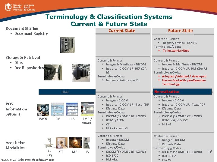 Terminology & Classification Systems Current & Future State Document Sharing • Document Registry Current