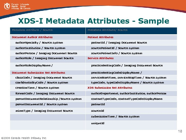 XDS-I Metadata Attributes - Sample Metadata Attribute / Source Metadata Attribute/ Source Document Author