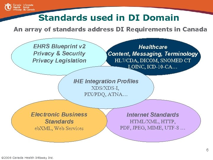 Standards used in DI Domain An array of standards address DI Requirements in Canada