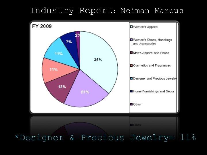 Industry Report: Neiman Marcus *Designer & Precious Jewelry= 11%