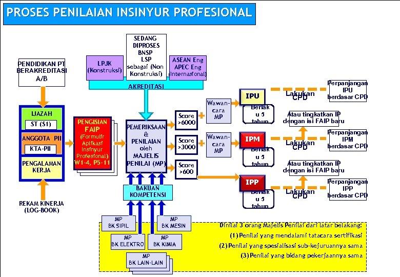 PROSES PENILAIAN INSINYUR PROFESIONAL PENDIDIKAN PT BERAKREDITASI A/B SEDANG DIPROSES BNSP LSP ASEAN Eng