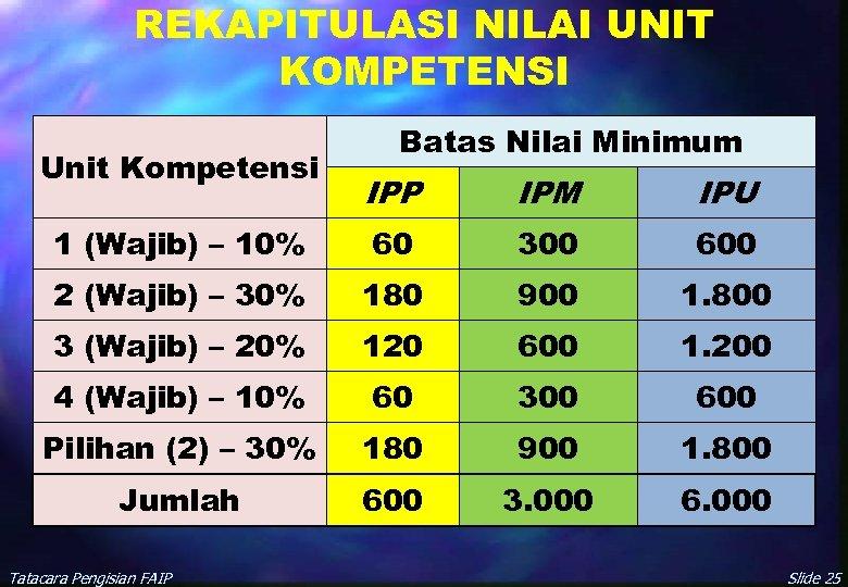 REKAPITULASI NILAI UNIT KOMPETENSI Unit Kompetensi Batas Nilai Minimum IPP IPM IPU 1 (Wajib)