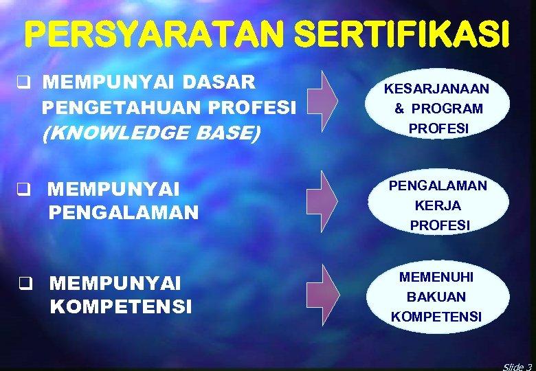 PERSYARATAN SERTIFIKASI q MEMPUNYAI DASAR PENGETAHUAN PROFESI (KNOWLEDGE BASE) KESARJANAAN & PROGRAM PROFESI q