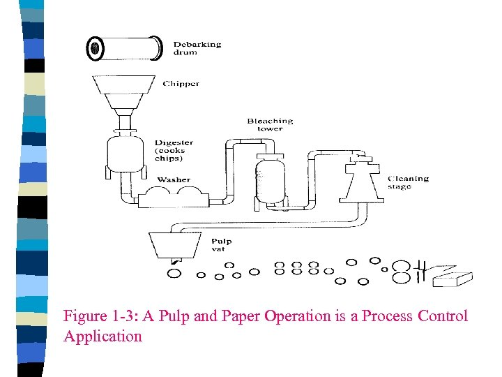 Figure 1 -3: A Pulp and Paper Operation is a Process Control Application