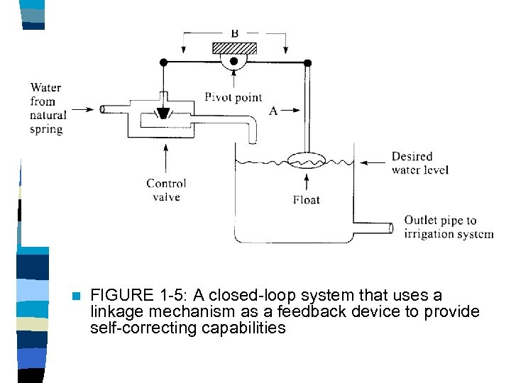 n FIGURE 1 -5: A closed-loop system that uses a linkage mechanism as a