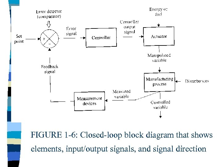 FIGURE 1 -6: Closed-loop block diagram that shows elements, input/output signals, and signal direction
