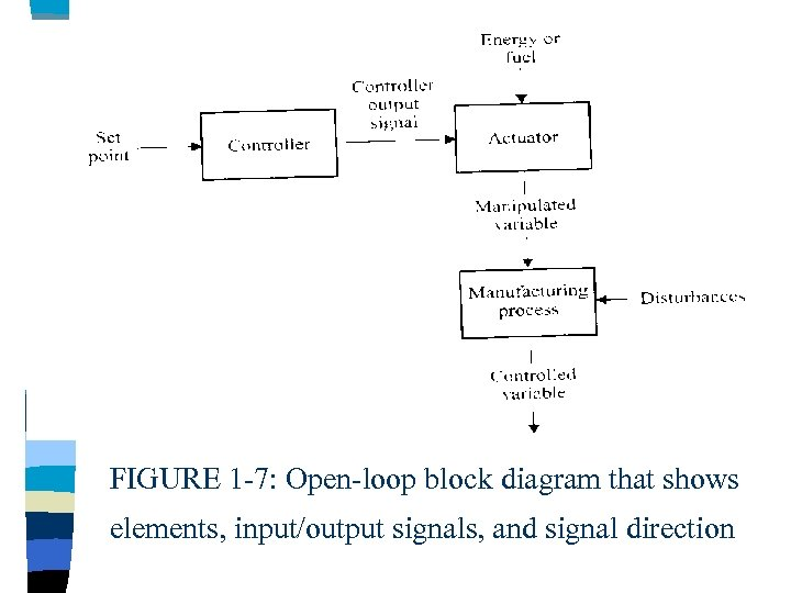 FIGURE 1 -7: Open-loop block diagram that shows elements, input/output signals, and signal direction