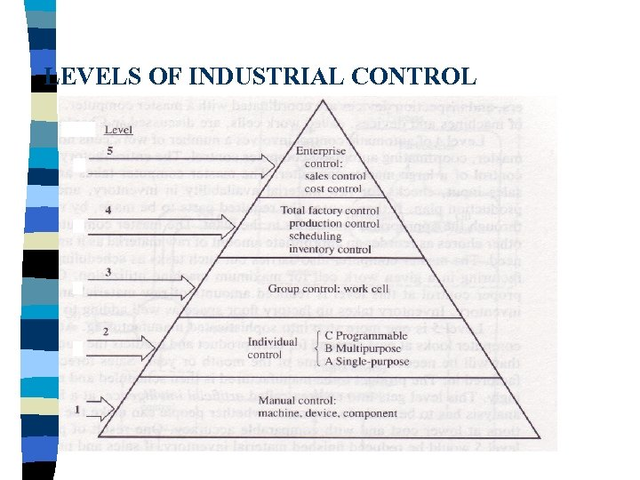 LEVELS OF INDUSTRIAL CONTROL