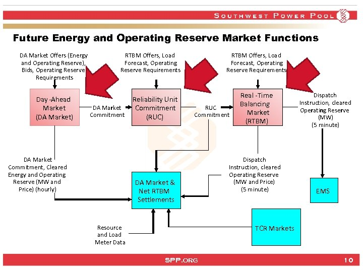 Future Energy and Operating Reserve Market Functions DA Market Offers (Energy and Operating Reserve),